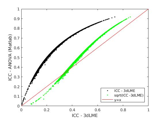 Understanding output of 3dLME for ICC (Intraclass correlation)